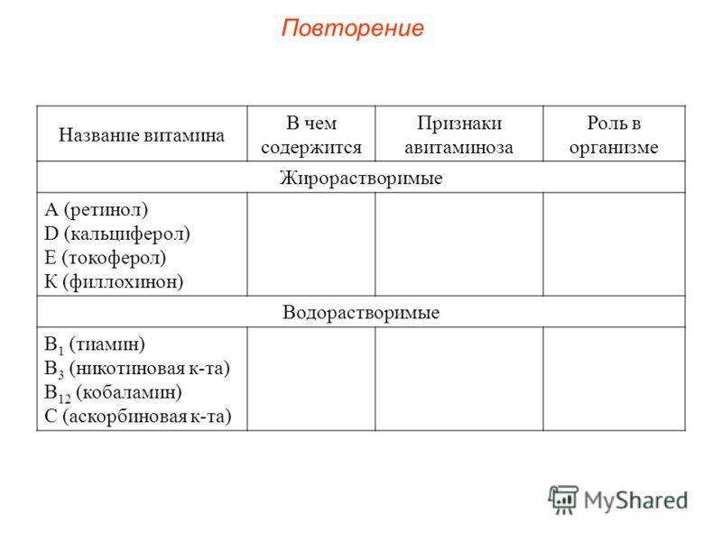Повторение Название витамина В чем содержится Признаки авитаминоза Роль в организме Жирорастворимые А (ретинол) D (кальциферол) Е (токоферол) К (филлохинон) Водорастворимые В 1 (тиамин) В 3 (никотиновая к-та) В 12 (кобаламин) С (аскорбиновая к-та)