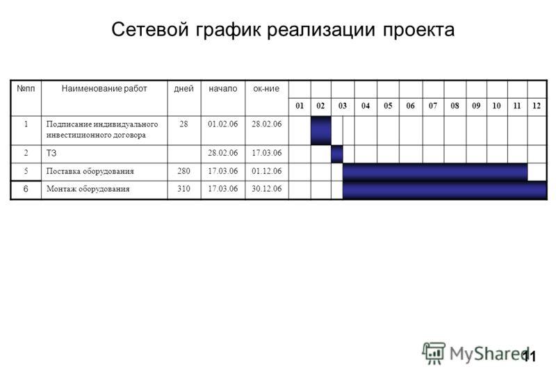 Сетевой график реализации проекта 1 ппНаименование работднейначалоок-ние 010203040506070809101112 1Подписание индивидуального инвестиционного договора 2801.02.0628.02.06 2 ТЗ 28.02.0617.03.06 5Поставка оборудования28017.03.0601.12.06 6 Монтаж оборудо