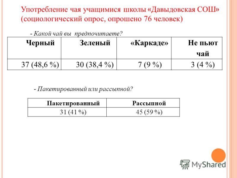 Употребление чая учащимися школы « Давыдовская СОШ » (социологический опрос, опрошено 76 человек) ЧерныйЗеленый«Каркаде» Не пьют чай 37 (48,6 %)30 (38,4 %)7 (9 %)3 (4 %) - Какой чай вы предпочитаете? - Пакетированный или рассыпной? ПакетированныйРасс