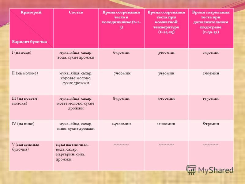 Критерий Вариант булочки СоставВремя созревания теста в холодильнике (t=2- 3) Время созревания теста при комнатной температуре (t=23-25) Время созревания теста при дополнительном подогреве (t=30-32) I (на воде)мука, яйца, сахар, вода, сухие дрожжи 6ч