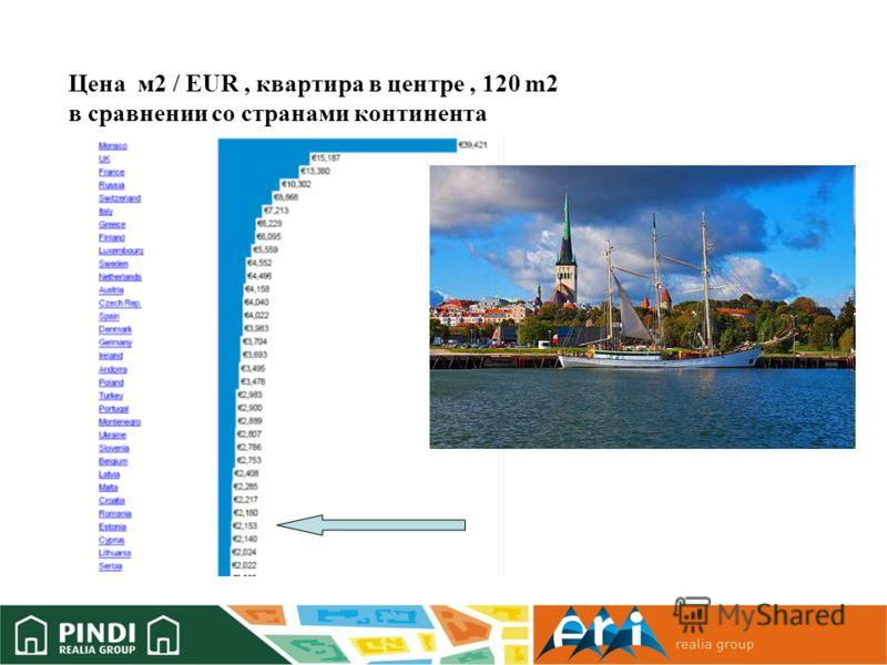 Цена м2 / EUR, квартира в центре, 120 m2 в сравнении со странами континента
