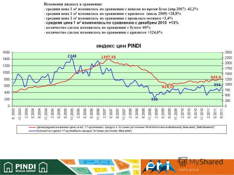 Изменения индекса в сравнении: - средняя цена 1 м² изменилась по сравнению с ценами во время бума (апр.2007) -42,2% - средняя цена 1 м² изменилась по сравнению с кризисом (июль 2009) +28,8% - средняя цена 1 м² изменилась по сравнению с прошлым месяце