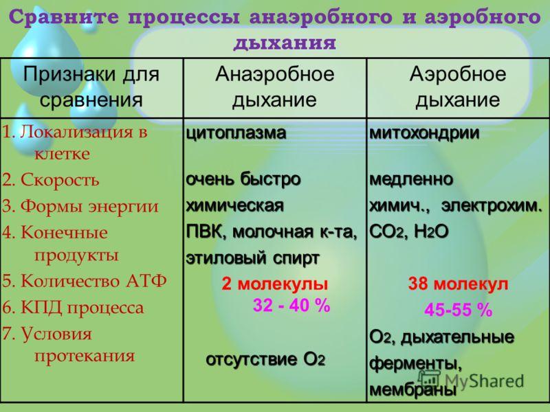 Признаки для сравнения Анаэробное дыхание Аэробное дыхание 1. Локализация в клетке 2. Скорость 3. Формы энергии 4. Конечные продукты 5. Количество АТФ 6. КПД процесса 7. Условия протеканияцитоплазма очень быстро химическая ПВК, молочная к-та, этиловы