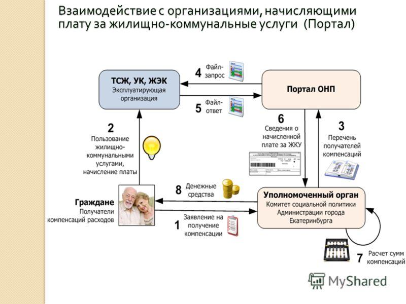 Взаимодействие с организациями, начисляющими плату за жилищно - коммунальные услуги ( Портал )