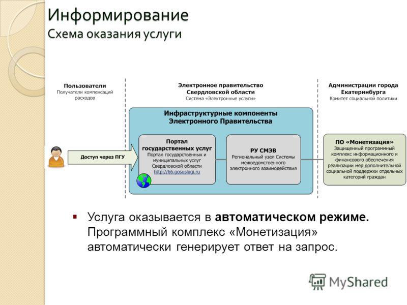 Информирование Схема оказания услуги Услуга оказывается в автоматическом режиме. Программный комплекс «Монетизация» автоматически генерирует ответ на запрос.