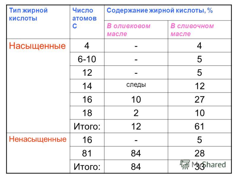 Тип жирной кислоты Число атомов С Содержание жирной кислоты, % В оливковом масле В сливочном масле Насыщенные4-4 6-10-5 12-5 14 следы 12 161027 18210 Итого:1261 Ненасыщенные 16-5 818428 Итого:8433