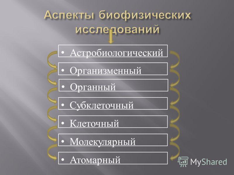 Организменный Органный Субклеточный Клеточный Молекулярный Атомарный Астробиологический