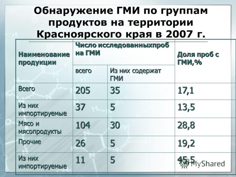 Обнаружение ГМИ по группам продуктов на территории Красноярского края в 2007 г. Наименование продукции Число исследованныхпроб на ГМИ Доля проб с ГМИ,% всего Из них содержат ГМИ Всего2053517,1 Из них импортируемые 37513,5 Мясо и мясопродукты 1043028,