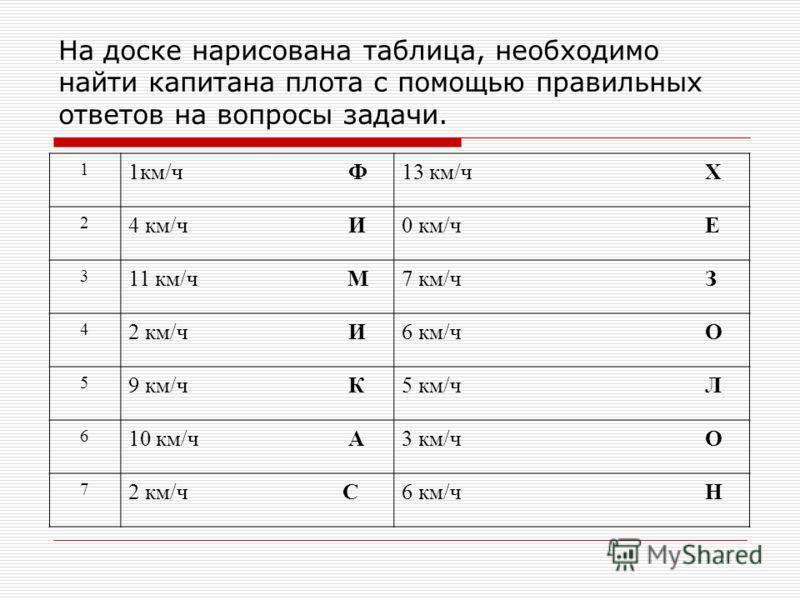 На доске нарисована таблица, необходимо найти капитана плота с помощью правильных ответов на вопросы задачи. 1 1км/ч Ф13 км/ч Х 2 4 км/ч И0 км/ч Е 3 11 км/ч М7 км/ч З 4 2 км/ч И6 км/ч О 5 9 км/ч К5 км/ч Л 6 10 км/ч А3 км/ч О 7 2 км/ч С6 км/ч Н