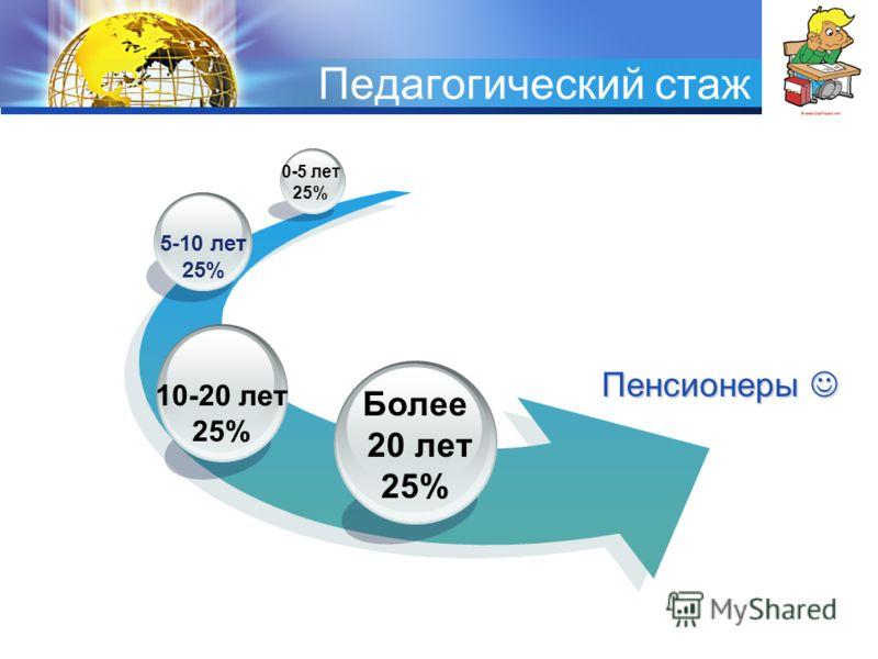 LOGO Педагогический стаж Пенсионеры Пенсионеры Более 20 лет 25% 10-20 лет 25% 5-10 лет 25% 0-5 лет 25%