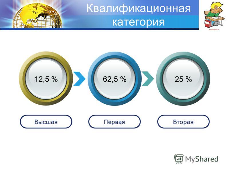 LOGO Квалификационная категория ВысшаяПерваяВторая 12,5 %62,5 %25 %