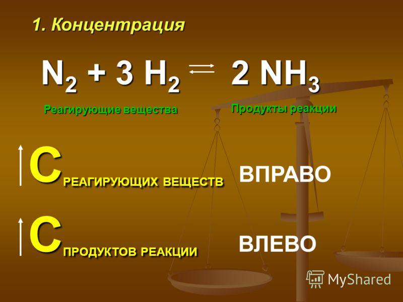1. Концентрация N 2 + 3 H 2 Реагирующие вещества Продукты реакции С РЕАГИРУЮЩИХ ВЕЩЕСТВ С РЕАГИРУЮЩИХ ВЕЩЕСТВ ВПРАВО С ПРОДУКТОВ РЕАКЦИИ С ПРОДУКТОВ РЕАКЦИИ ВЛЕВО 2 NH 3