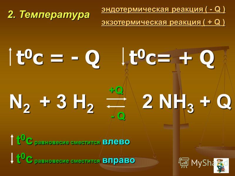 2. Температура эндотермическая реакция( - Q ) эндотермическая реакция ( - Q ) экзотермическая реакция( + Q ) экзотермическая реакция ( + Q )N2 + + + + 3 H2 +Q - Q t 0 c равновесие сместится влево t 0 c равновесие сместится вправо 2 NH3 + Q t 0 c = -