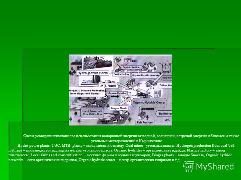 Схема усовершенствованного использования водородной энергии от водной, солнечной, ветреной энергии и биомасс, а также угольных месторождений в Кыргызстане Hydro-power plants- ГЭС, MTB plants – завод метан к бензолу, Coal mines- угольные шахты, Hydrog