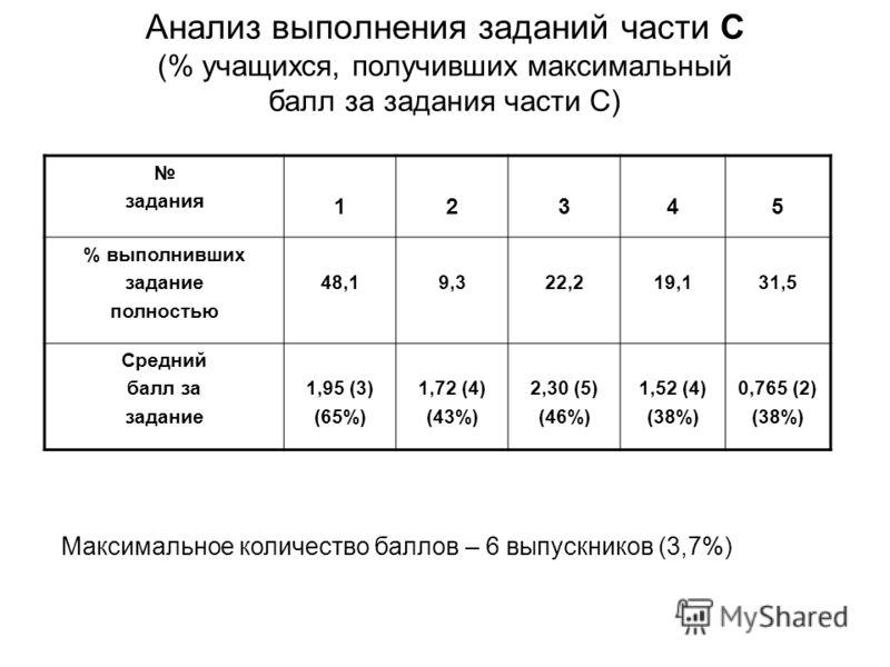 Анализ выполнения заданий части С (% учащихся, получивших максимальный балл за задания части С) задания 12345 % выполнивших задание полностью 48,19,322,219,131,5 Средний балл за задание 1,95 (3) (65%) 1,72 (4) (43%) 2,30 (5) (46%) 1,52 (4) (38%) 0,76
