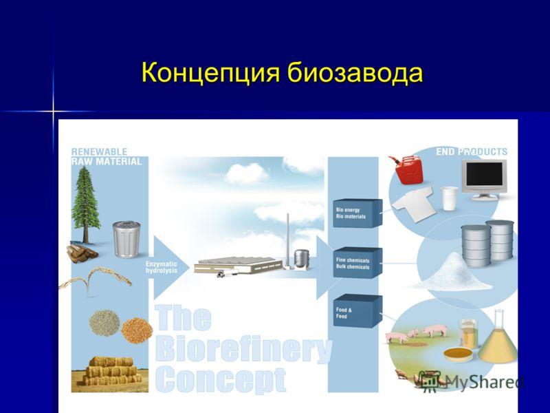 Концепция биозавода