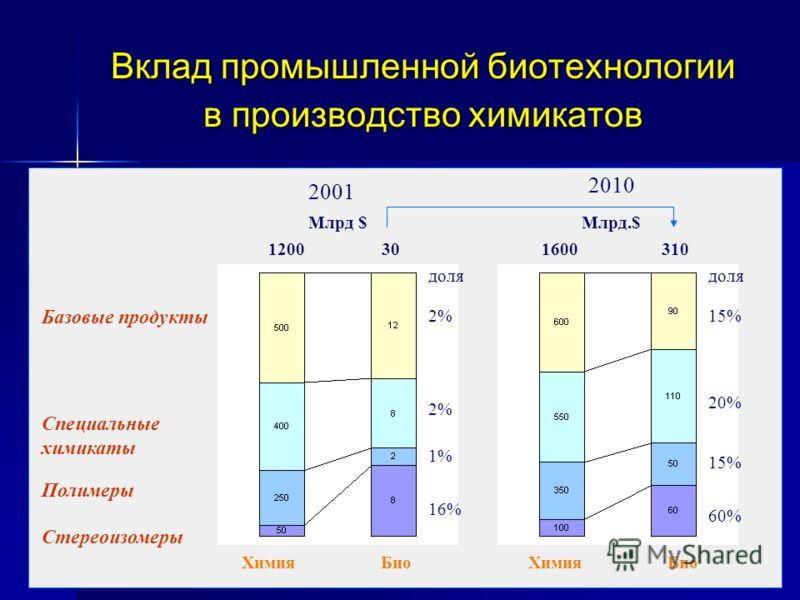 Вклад промышленной биотехнологии в производство химикатов 2001 2010 Химия Био 1200303101600 Млрд.$ 2% 1% 16% 15% 20% 15% 60% доля Базовые продукты Специальные химикаты Полимеры Стереоизомеры