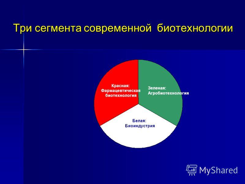 Три сегмента современной биотехнологии Белая: Биоиндустрия Зеленая: Агробиотехнология Красная: Фармацевтическая биотехнология