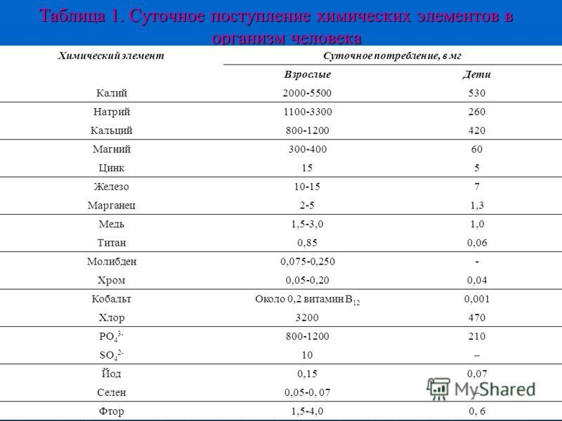 Таблица 1. Суточное поступление химических элементов в организм человека Химический элементСуточное потребление, в мг ВзрослыеДети Калий2000-5500530 Натрий1100-3300260 Кальций800-1200420 Магний300-40060 Цинк155 Железо10-157 Марганец2-51,3 Медь1,5-3,0
