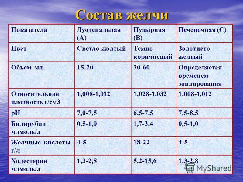 Состав желчи ПоказателиДуоденальная (А) Пузырная (В) Печеночная (С) ЦветСветло-жолтыйТемно- коричневый Золотисто- желтый Объем мл15-2030-60Определяется временем зондирования Относительная плотность г/см3 1,008-1,0121,028-1,0321,008-1,012 рН7,0-7,56,5