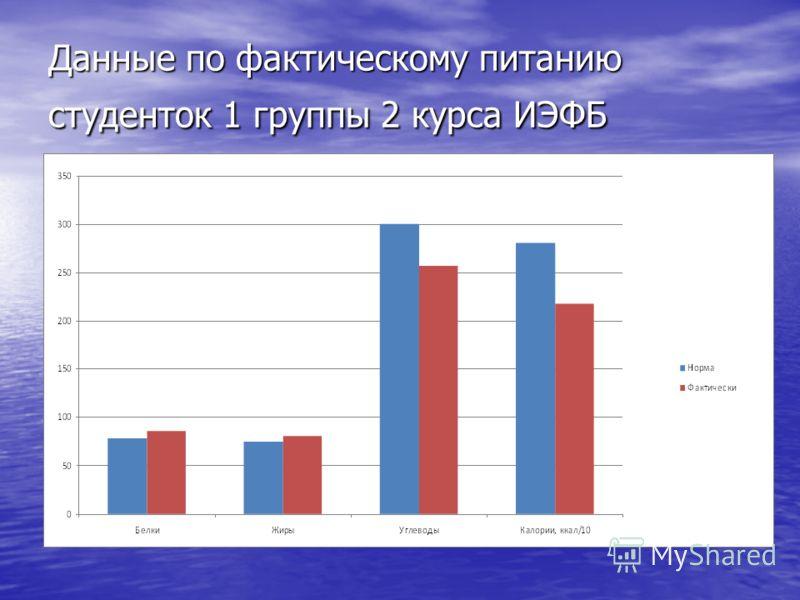Данные по фактическому питанию студенток 1 группы 2 курса ИЭФБ