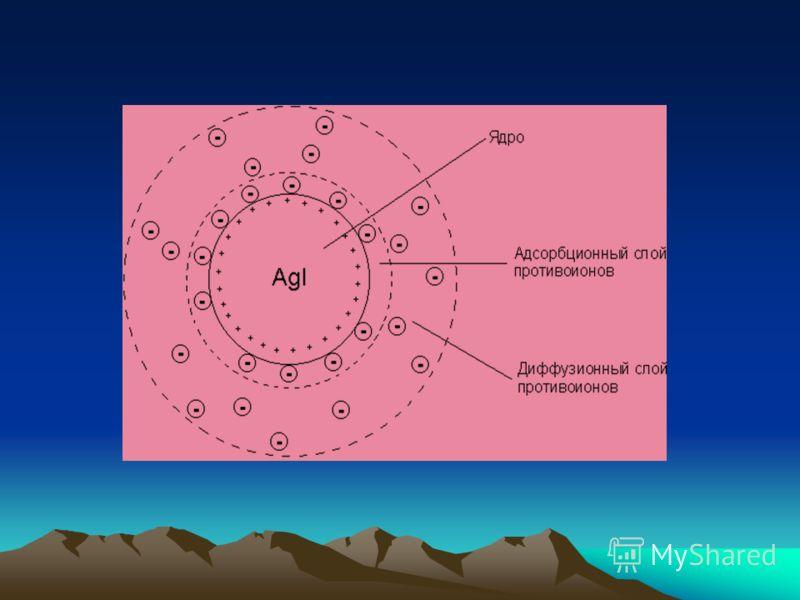 Строение коллоидной частицы AgNO 3 + КI = AgI + KNO 3 (mAgI) агрегат [(mAgI) nAg + ] n+ ядро {[(mAgI)nAg + ] n+ (n-x)NO 3- } x+ гранула {[(mAgI) nAg + ] n+ (n-x)NO 3- } x+ х NO 3- - мицелла