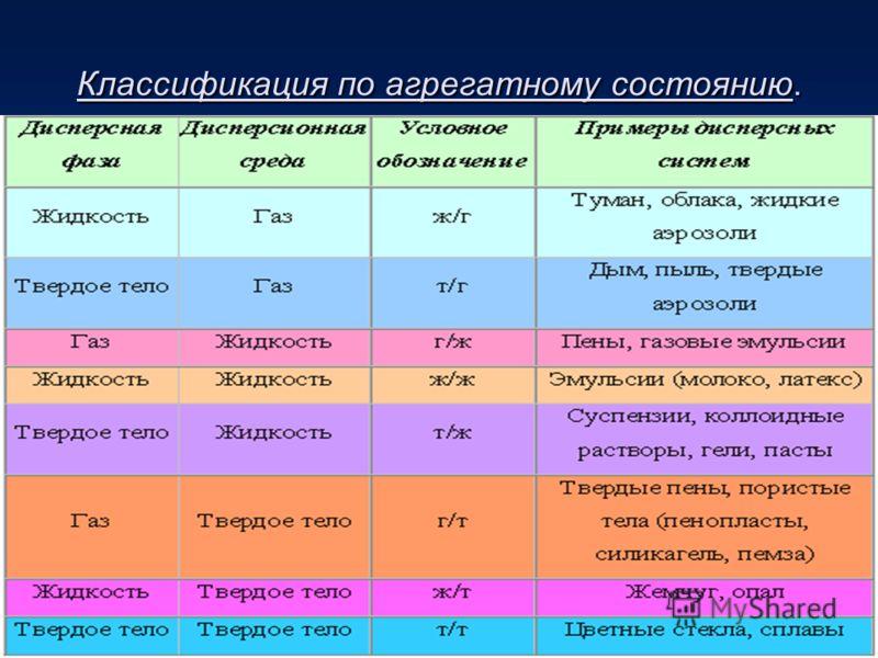 Классификация дисперсных систем. Классификация по степени дисперсности Грубодисперсные (d= 10 -3 -10 -5 м) к ним принадлежат грубые суспензии, эмульсии, порошки. средней дисперсности (d= 10 -5 -10 -7 м) к ним принадлежат тонкие суспензии, дым, порист