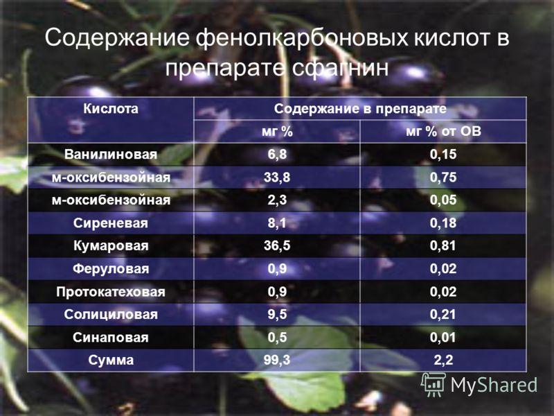 Содержание фенолкарбоновых кислот в препарате сфагнин КислотаСодержание в препарате мг %мг % от ОВ Ванилиновая6,80,15 м-оксибензойная33,80,75 м-оксибензойная2,30,05 Сиреневая8,10,18 Кумаровая36,50,81 Феруловая0,90,02 Протокатеховая0,90,02 Солициловая