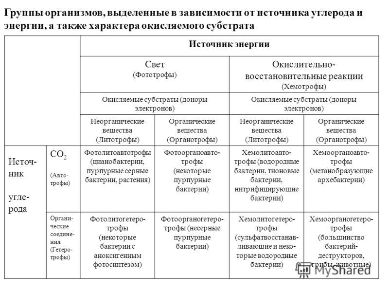 Группы организмов, выделенные в зависимости от источника углерода и энергии, а также характера окисляемого субстрата Источник энергии Свет (Фототрофы) Окислительно- восстановительные реакции (Хемотрофы) Окисляемые субстраты (доноры электронов) Неорга