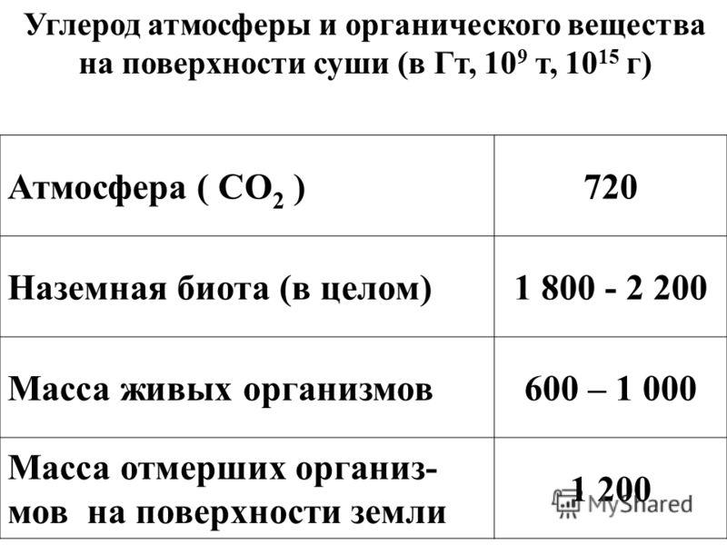 Углерод атмосферы и органического вещества на поверхности суши (в Гт, 10 9 т, 10 15 г) Атмосфера ( СО 2 )720 Наземная биота (в целом)1 800 - 2 200 Масса живых организмов600 – 1 000 Масса отмерших организ- мов на поверхности земли 1 200