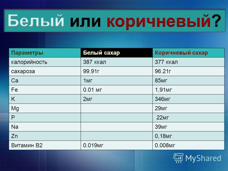 ПараметрыБелый сахарКоричневый сахар калорийность387 ккал377 ккал сахароза99.91г96.21г Ca1мг85мг Fe0.01 мг1,91мг K2мг346мг Mg29мг P 22мг Na39мг Zn0,18мг Витамин В20.019мг0.008мг