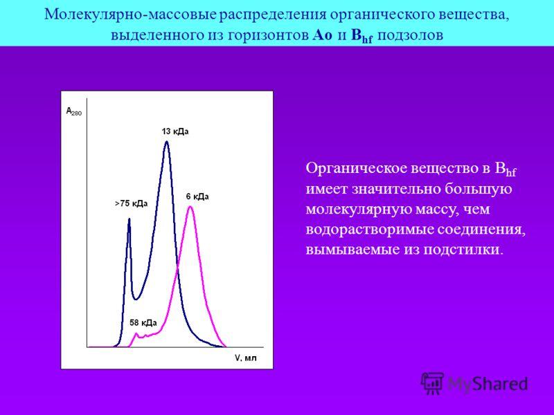 Органическое вещество в B hf имеет значительно большую молекулярную массу, чем водорастворимые соединения, вымываемые из подстилки. Молекулярно-массовые распределения органического вещества, выделенного из горизонтов Aо и B hf подзолов