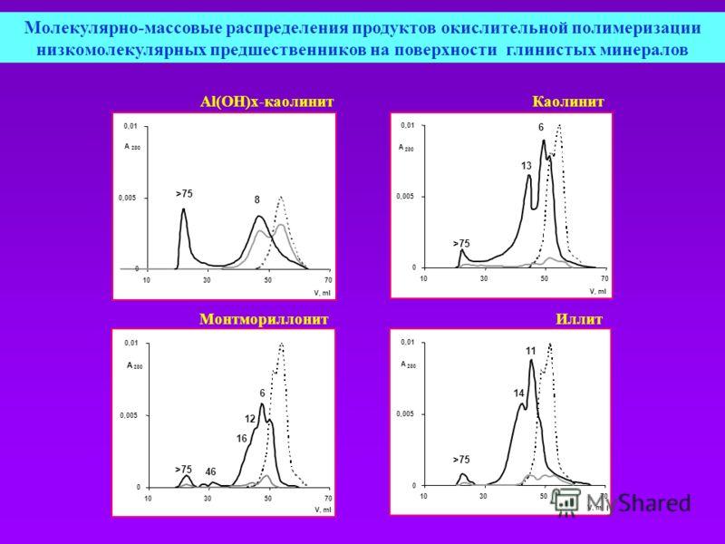 Молекулярно-массовые распределения продуктов окислительной полимеризации низкомолекулярных предшественников на поверхности глинистых минералов >75 0 0,005 0,01 10305070 V, ml A 280 8 Al(OH)x-каолинит 0 0,005 0,01 10305070 V, ml A 280 6 13 >75 Каолини