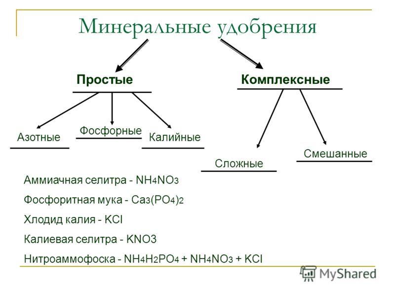 Минеральные удобрения ПростыеКомплексные Азотные Фосфорные Калийные Сложные Смешанные Аммиачная селитра - NH 4 NO 3 Фосфоритная мука - Ca 3 (PO 4 ) 2 Хлодид калия - KCl Калиевая селитра - KNO3 Нитроаммофоска - NH 4 H 2 PO 4 + NH 4 NO 3 + KCl
