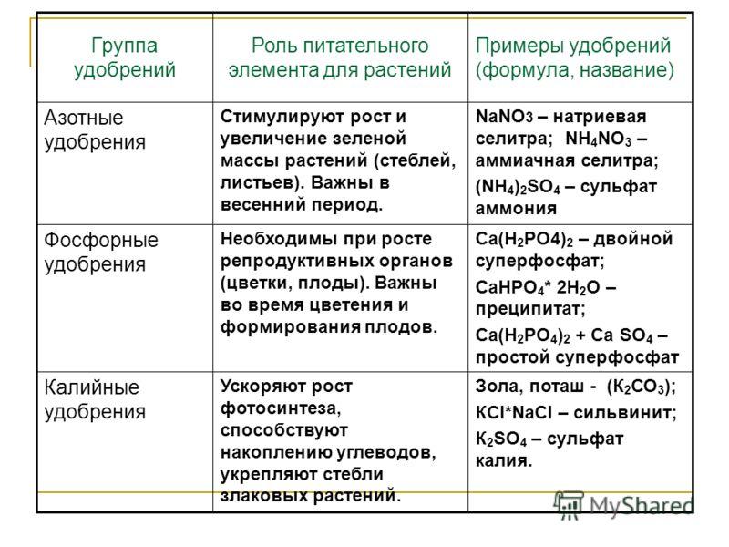 Зола, поташ - (К 2 СО 3 ); КCl*NaCl – сильвинит; К 2 SO 4 – сульфат калия. Ускоряют рост фотосинтеза, способствуют накоплению углеводов, укрепляют стебли злаковых растений. Калийные удобрения Са(Н 2 РО4) 2 – двойной суперфосфат; СаНРО 4 * 2Н 2 О – пр