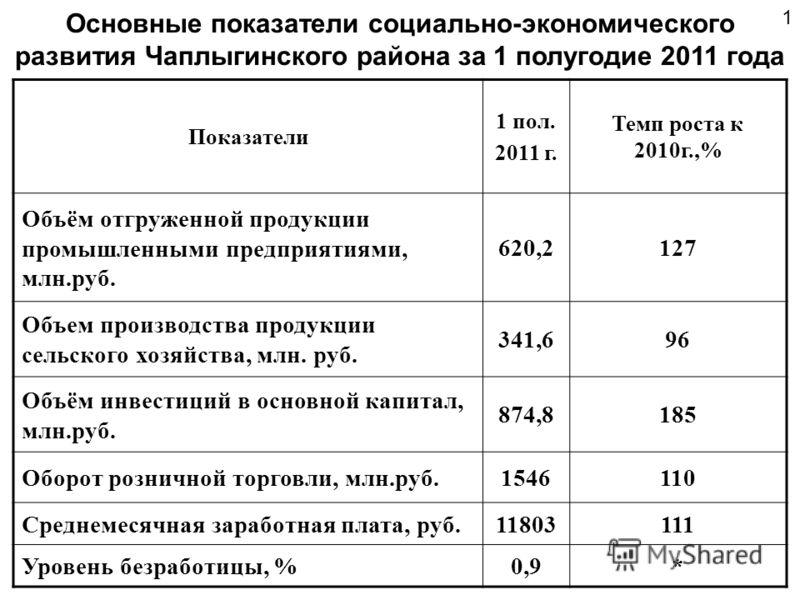 Основные показатели социально-экономического развития Чаплыгинского района за 1 плугодие 2011 года Показатели 1 пол. 2011 г. Темп роста к 2010г.,% Объём отгруженной продуктции промышленными предприятиями, млн.руб. 620,2127 Объем производства продуктц