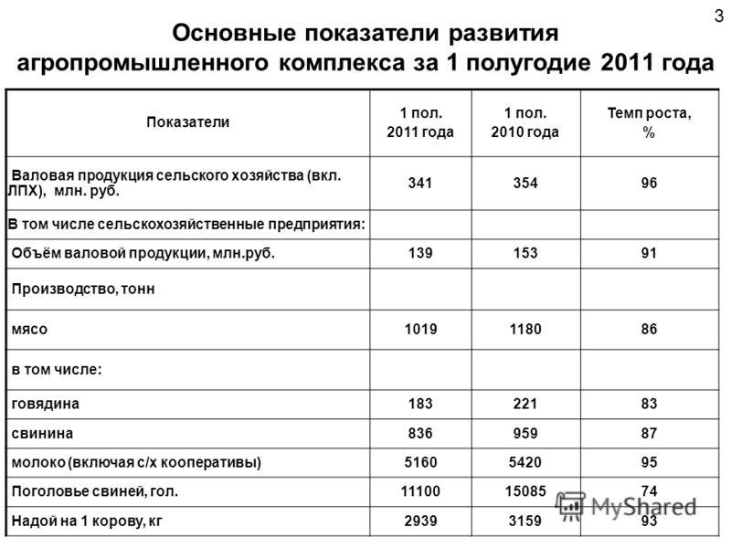 Основные показатели развития агропромышленного комплекса за 1 плугодие 2011 года Показатели 1 пол. 2011 года 1 пол. 2010 года Темп роста, % Валовая продуктция сельского хозяйства (вкл. ЛПХ), млн. руб. 34135496 В том числе сельскохозяйственные предпри
