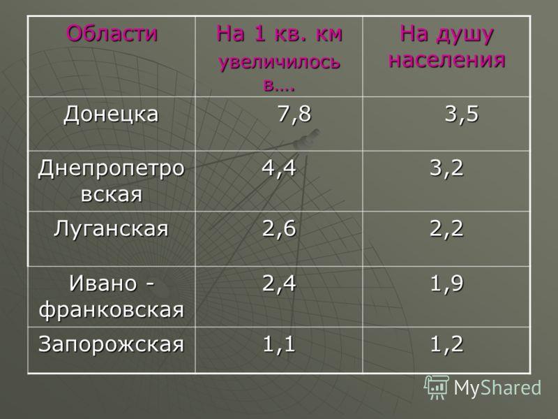 Области На 1 кв. км увеличилось в…. На душу населения Донецка 7,8 7,8 3,5 3,5 Днепропетро вская 4,43,2 Луганская2,62,2 Ивано - франковская 2,41,9 Запорожская1,11,2