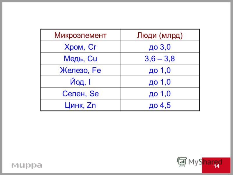 14 МикроэлементЛюди (млрд) Хром, Сrдо 3,0 Медь, Cu3,6 – 3,8 Железо, Feдо 1,0 Йод, Iдо 1,0 Селен, Seдо 1,0 Цинк, Znдо 4,5