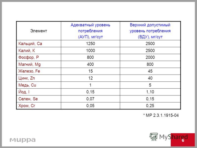 * МР 2.3.1.1915-04 Элемент Адекватный уровень потребления (АУП), мг/сут Верхний допустимый уровень потребления (ВДУ), мг/сут Кальций, Са12502500 Калий, К10002500 Фосфор, Р8002000 Магний, Mg400800 Железо, Fe1545 Цинк, Zn1240 Медь, Cu15 Йод, I0,151,10