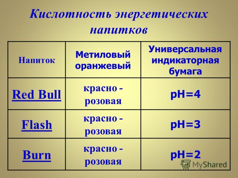 Напиток Метиловый оранжевый Универсальная индикаторная бумага Red Bull красно - розовая pH=4 Flash красно - розовая pH=3 Burn красно - розовая pH=2