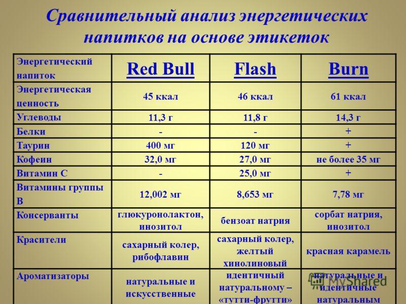 Сравнительный анализ энергетических напитков на основе этикеток Энергетический напиток Red BullFlashBurn Энергетическая ценность 45 ккал46 ккал61 ккал Углеводы 11,3 г11,8 г14,3 г Белки --+ Таурин 400 мг120 мг+ Кофеин 32,0 мг27,0 мгне более 35 мг Вита