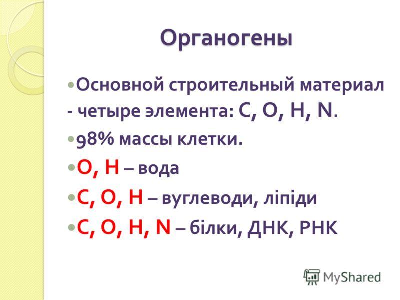 Органогены Основной строительный материал - четыре элемента : С, О, Н, N. 98% массы клетки. О, Н – вода С, О, Н – вуглеводи, ліпіди С, О, Н, N – білки, ДНК, РНК