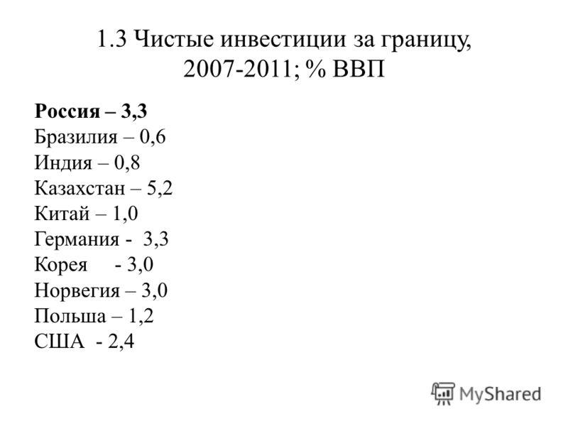 1.3 Чистые инвестиции за границу, 2007-2011; % ВВП Россия – 3,3 Бразилия – 0,6 Индия – 0,8 Казахстан – 5,2 Китай – 1,0 Германия - 3,3 Корея - 3,0 Норвегия – 3,0 Польша – 1,2 США - 2,4