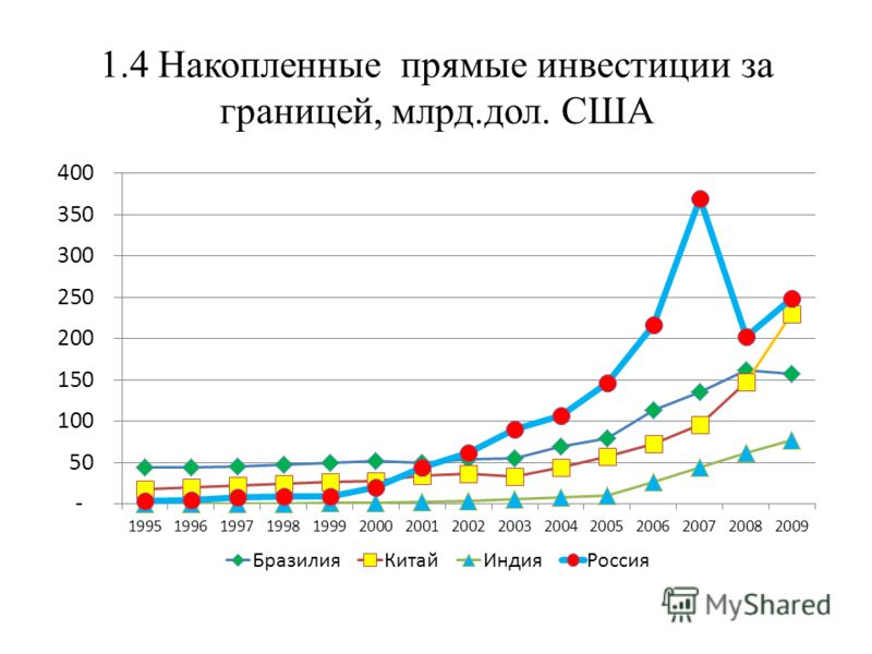 1.4 Накопленные прямые инвестиции за границей, млрд.дол. США