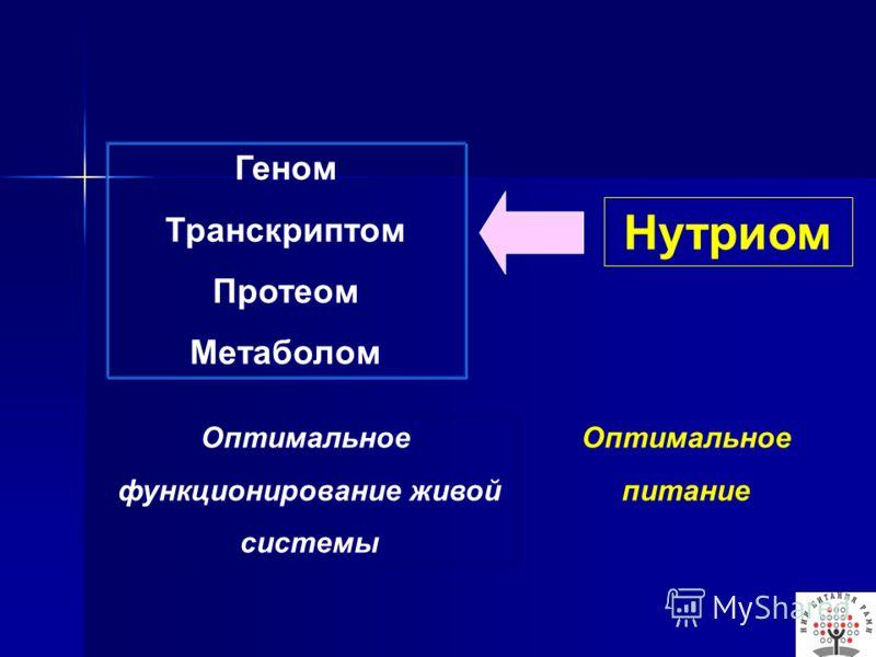 Геном Транскриптом Протеом Метаболом Нутриом Оптимальное функционирование живой системы Оптимальное питание