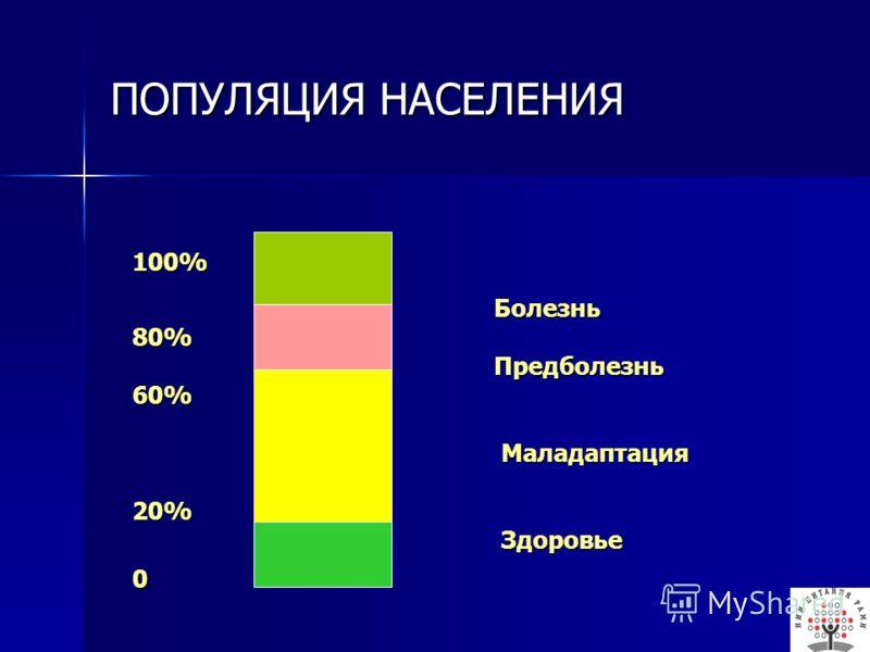 ПОПУЛЯЦИЯ НАСЕЛЕНИЯ 100% Болезнь Болезнь80% Предболезнь Предболезнь60% Маладаптация Маладаптация20% Здоровье Здоровье0