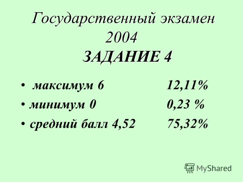 Государственный экзамен 2004 ЗАДАНИЕ 4 Государственный экзамен 2004 ЗАДАНИЕ 4 максимум 612,11% минимум 00,23 % средний балл 4,5275,32%