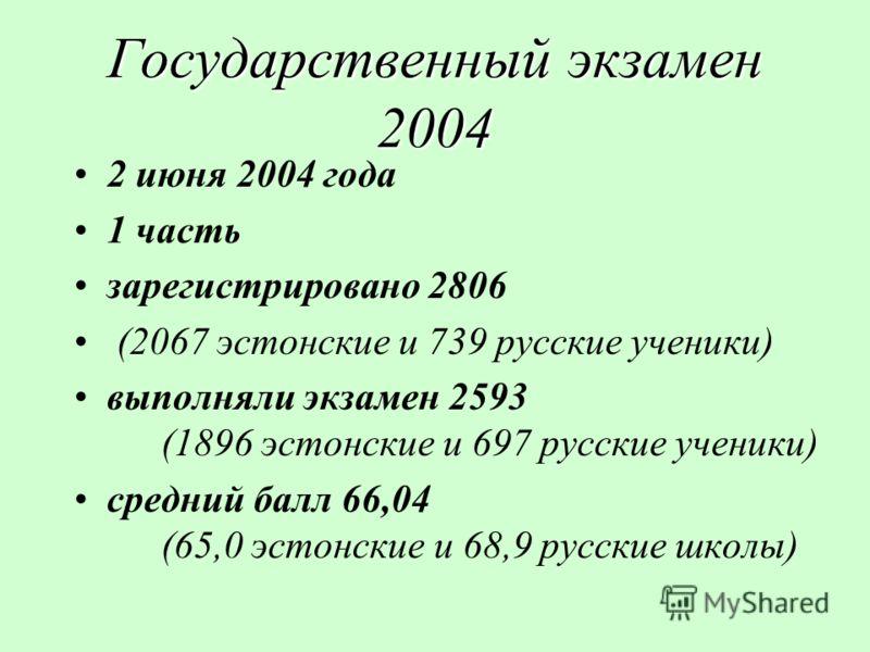 Государственный экзамен 2004 2 июня 2004 года 1 часть зарегистрировано 2806 (2067 эстонские и 739 русские ученики) выполняли экзамен 2593 (1896 эстонские и 697 русские ученики) средний балл 66,04 (65,0 эстонские и 68,9 русские школы)