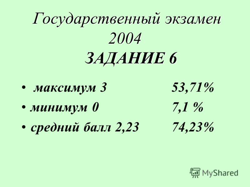 Государственный экзамен 2004 ЗАДАНИЕ 6 Государственный экзамен 2004 ЗАДАНИЕ 6 максимум 353,71% минимум 07,1 % средний балл 2,2374,23%